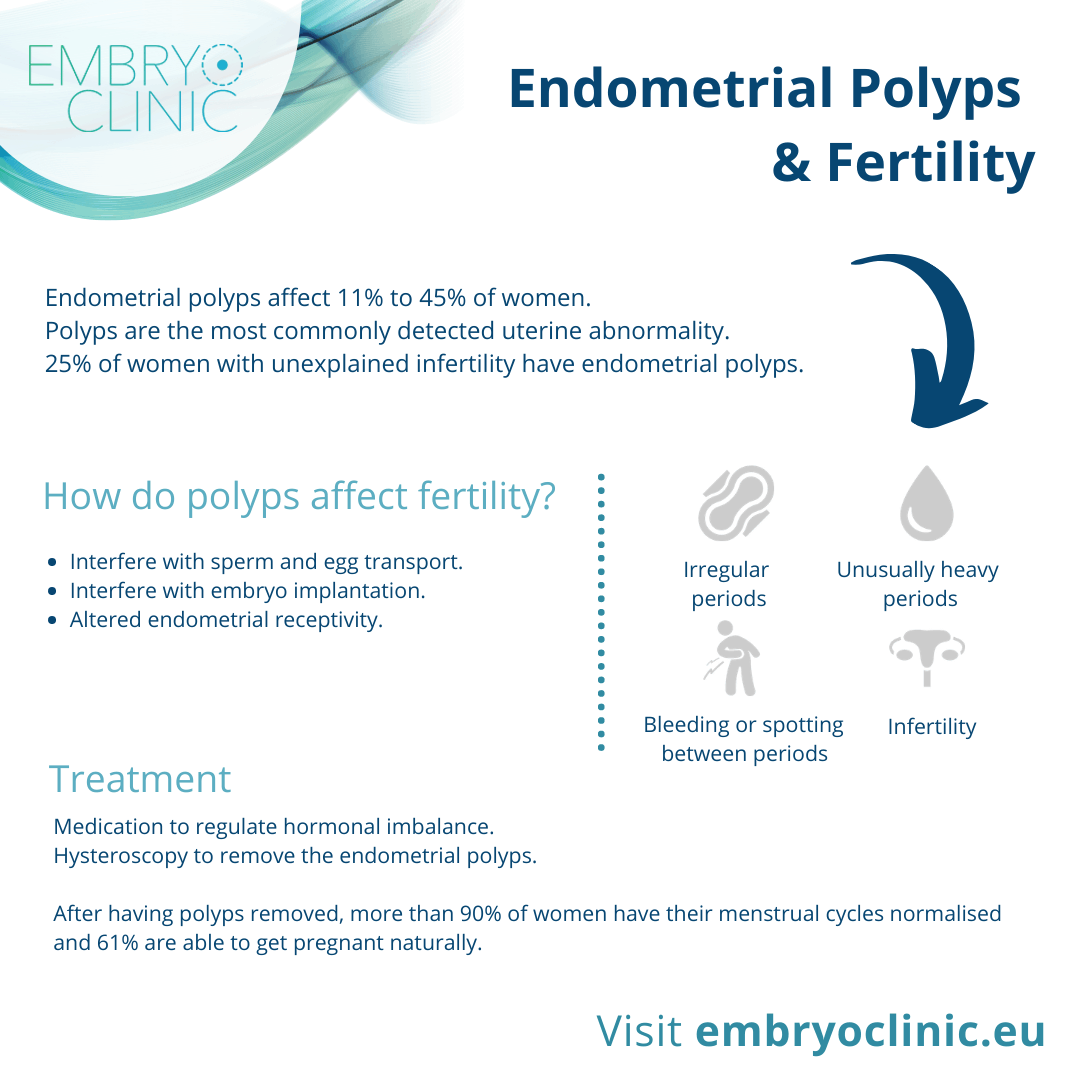 Endometrial Polyps & Recurrent Miscarriage